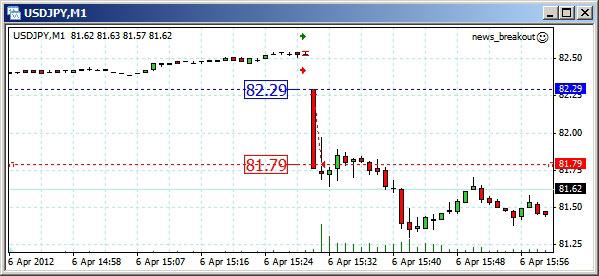 Торговля на новостях форекс 2012 акции нефтяных компаний россии динамика