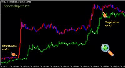 Торговая система для золота