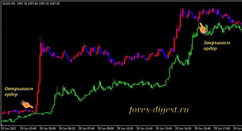 Стратегии для торговли золотом форекс курс евро к рублю на торгах сейчас онлайн график форекс