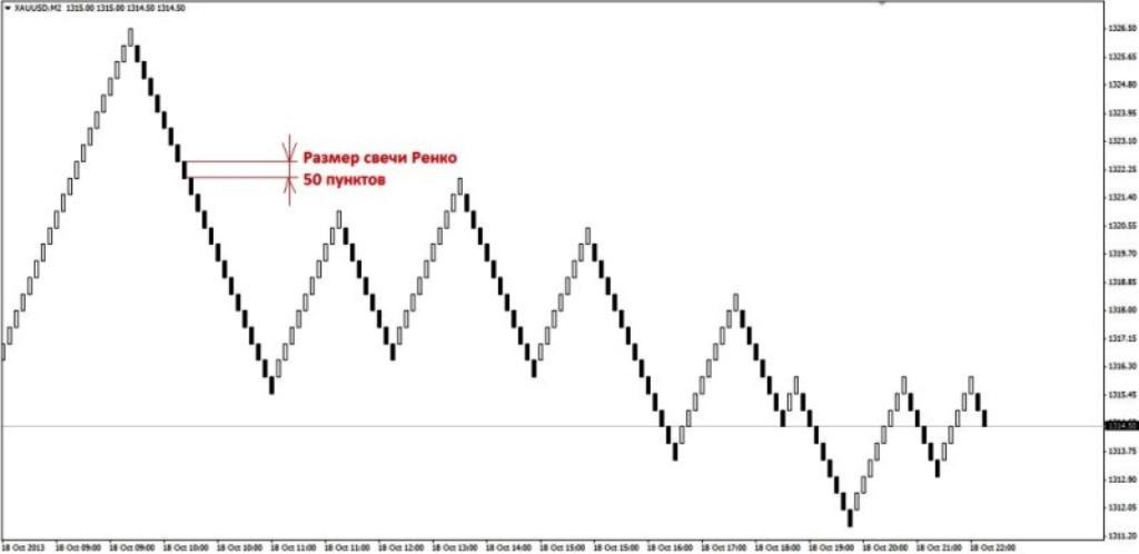 Forex золото график брокеры forex usd/rur
