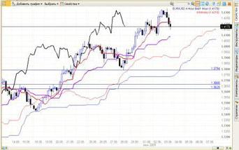 торговля нефтепродукты биржа